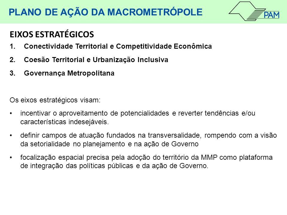 1.Conectividade Territorial e Competitividade Econômica 2.Coesão Territorial e Urbanização Inclusiva 3.Governança Metropolitana Os eixos estratégicos