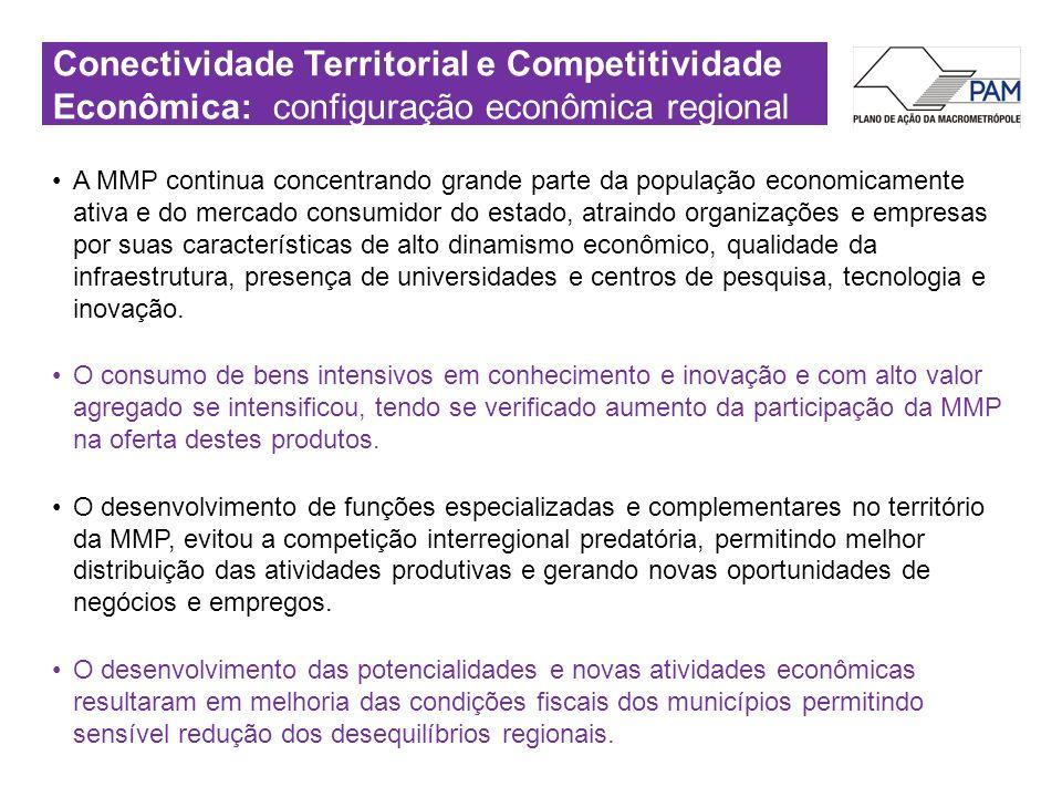 Conectividade Territorial e Competitividade Econômica: configuração econômica regional A MMP continua concentrando grande parte da população economica