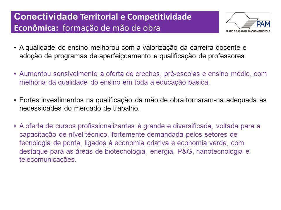 Conectividade Territorial e Competitividade Econômica: formação de mão de obra A qualidade do ensino melhorou com a valorização da carreira docente e