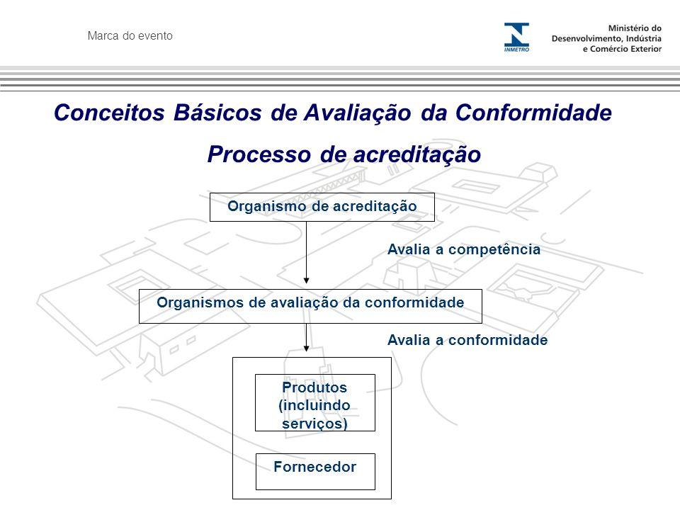 Marca do evento Processo de acreditação Conceitos Básicos de Avaliação da Conformidade Organismo de acreditação Avalia a competência Organismos de avaliação da conformidade Produtos (incluindo serviços) Fornecedor Avalia a conformidade