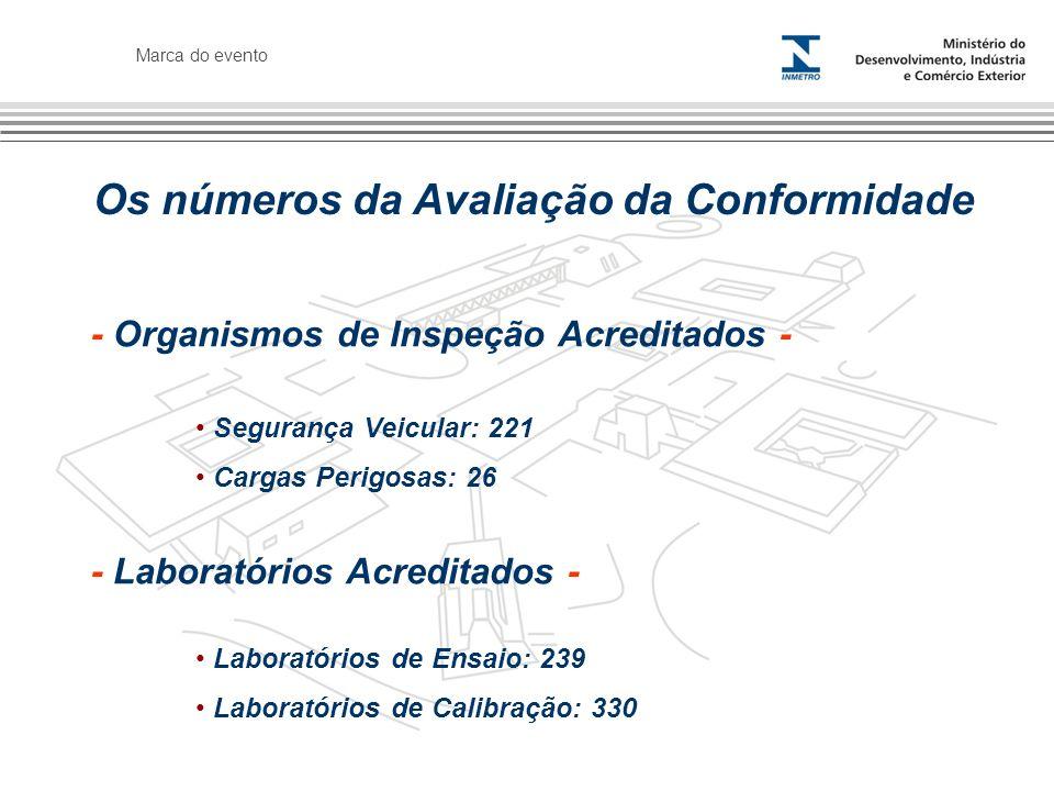 Marca do evento Segurança Veicular: 221 Cargas Perigosas: 26 - Organismos de Inspeção Acreditados - Os números da Avaliação da Conformidade - Laborató