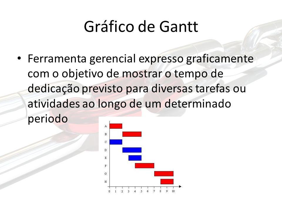 Gráfico de Gantt Ferramenta gerencial expresso graficamente com o objetivo de mostrar o tempo de dedicação previsto para diversas tarefas ou atividades ao longo de um determinado periodo