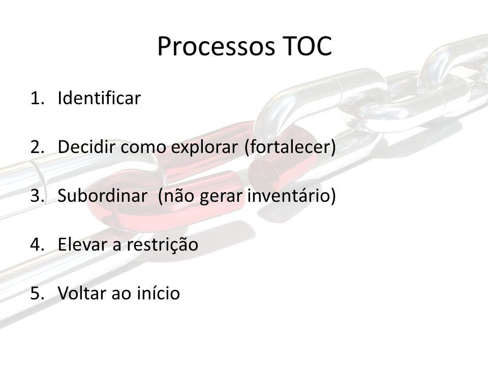 Processos TOC 1.Identificar 2.Decidir como explorar (fortalecer) 3.Subordinar (não gerar inventário) 4.Elevar a restrição 5.Voltar ao início