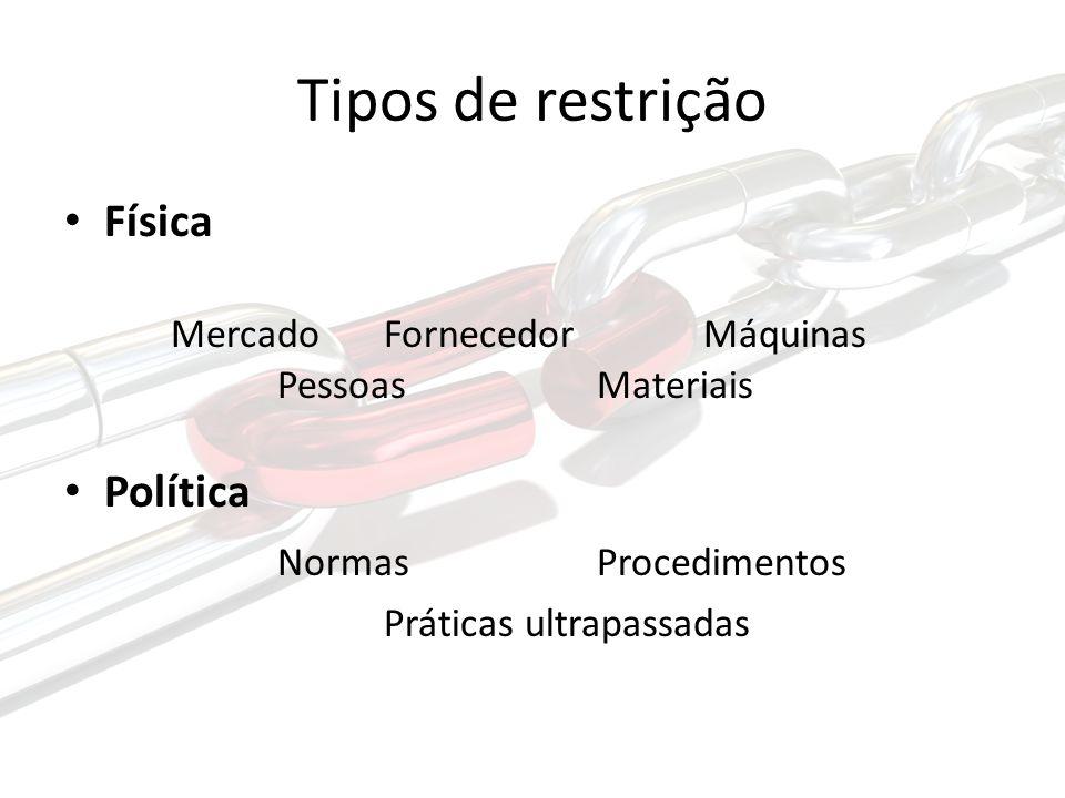 Tipos de restrição Física Mercado FornecedorMáquinas PessoasMateriais Política NormasProcedimentos Práticas ultrapassadas