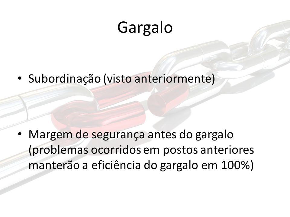 Gargalo Subordinação (visto anteriormente) Margem de segurança antes do gargalo (problemas ocorridos em postos anteriores manterão a eficiência do gargalo em 100%)