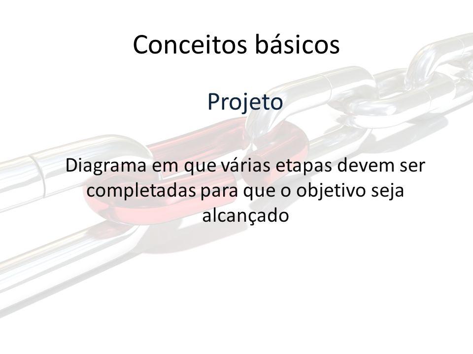 Conceitos básicos Projeto Diagrama em que várias etapas devem ser completadas para que o objetivo seja alcançado