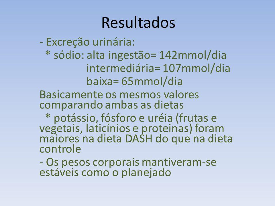 Resultados - Excreção urinária: * sódio: alta ingestão= 142mmol/dia intermediária= 107mmol/dia baixa= 65mmol/dia Basicamente os mesmos valores comparando ambas as dietas * potássio, fósforo e uréia (frutas e vegetais, laticínios e proteinas) foram maiores na dieta DASH do que na dieta controle - Os pesos corporais mantiveram-se estáveis como o planejado
