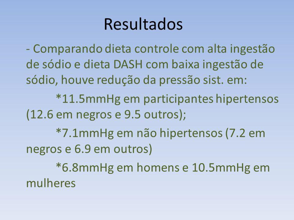 - Comparando dieta controle com alta ingestão de sódio e dieta DASH com baixa ingestão de sódio, houve redução da pressão sist.