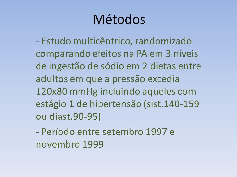 - 3 níveis de ingestão de sódio: * Alta:150mmol/dia para um consumo de 2100Kcal (consumo típico nos EUA) * Intermediária: 100mmol/dia (máximo recomendado) * Baixa: 50mmol/dia (valor deduzido como redutor da PA) - Ingestão proporcional de acordo com as necessidades energéticas de cada participante e ajustado para que o peso permanecesse constante durante o estudo - 2 dietas: típica dos EUA (controle) e DASH Métodos
