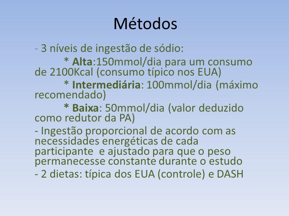 - O nível de ingestão de sódio e a dieta DASH têm importante papel na pressão sanguínea de negros.