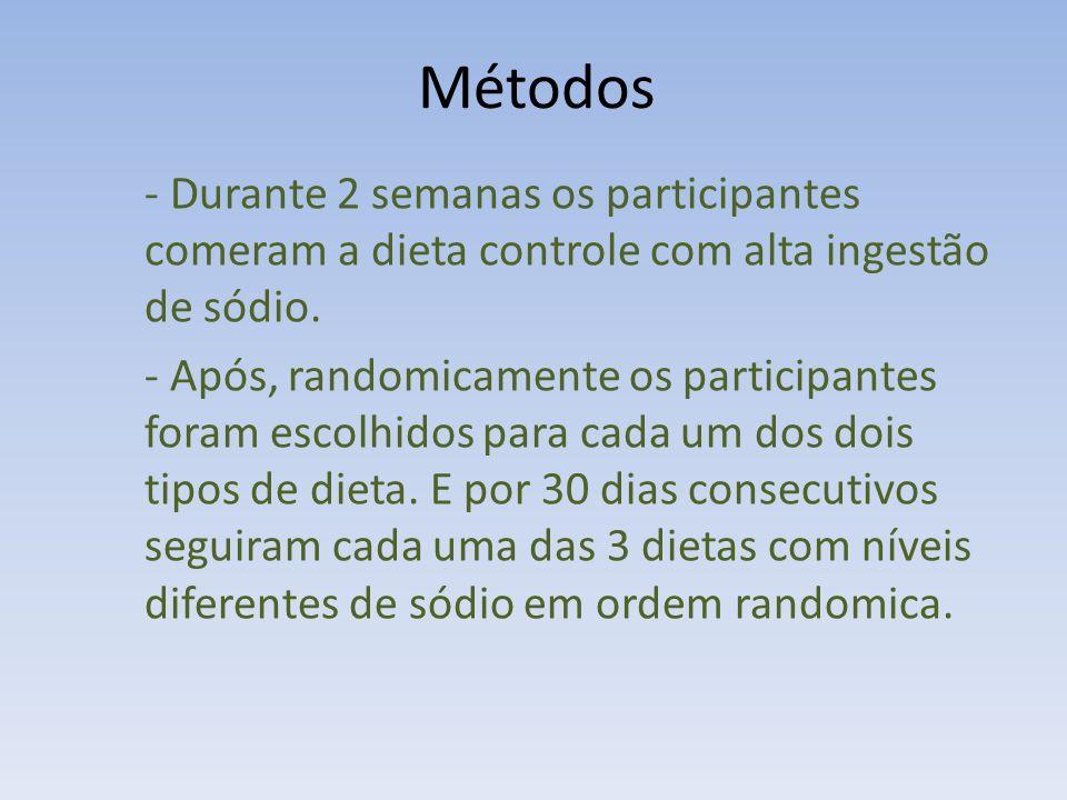 - Durante 2 semanas os participantes comeram a dieta controle com alta ingestão de sódio.