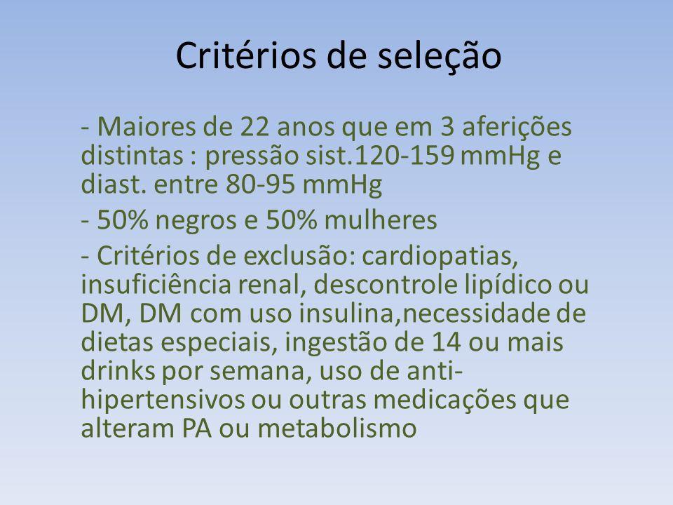 Critérios de seleção - Maiores de 22 anos que em 3 aferições distintas : pressão sist.120-159 mmHg e diast.