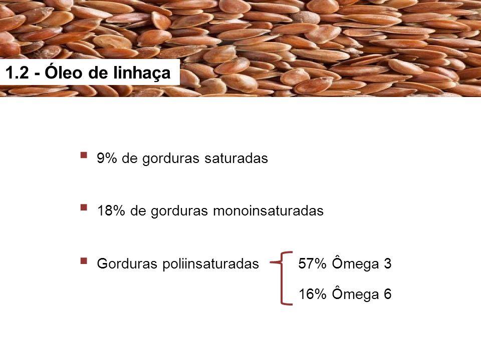 1.2 - Óleo de linhaça Gorduras poliinsaturadas 9% de gorduras saturadas 18% de gorduras monoinsaturadas 57% Ômega 3 16% Ômega 6