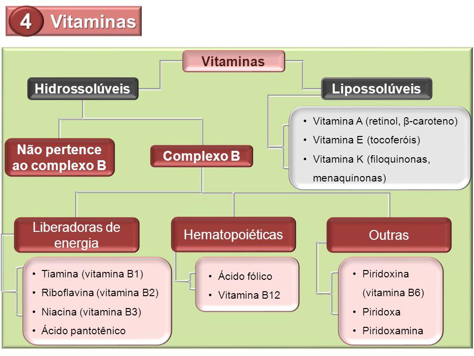 Vitaminas HidrossolúveisLipossolúveis Não pertence ao complexo B Complexo B Vitamina A (retinol, β-caroteno) Vitamina E (tocoferóis) Vitamina K (filoq