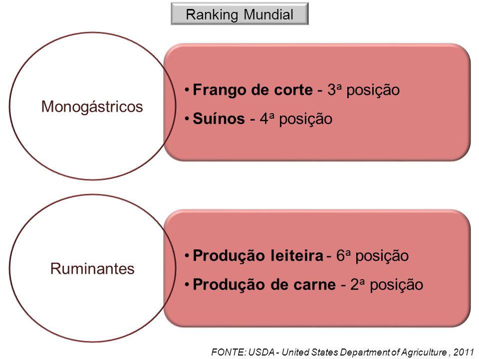 Frango de corte - 3 a posição Suínos - 4 a posição Produção leiteira - 6 a posição Produção de carne - 2 a posição Monogástricos Ruminantes FONTE: USD