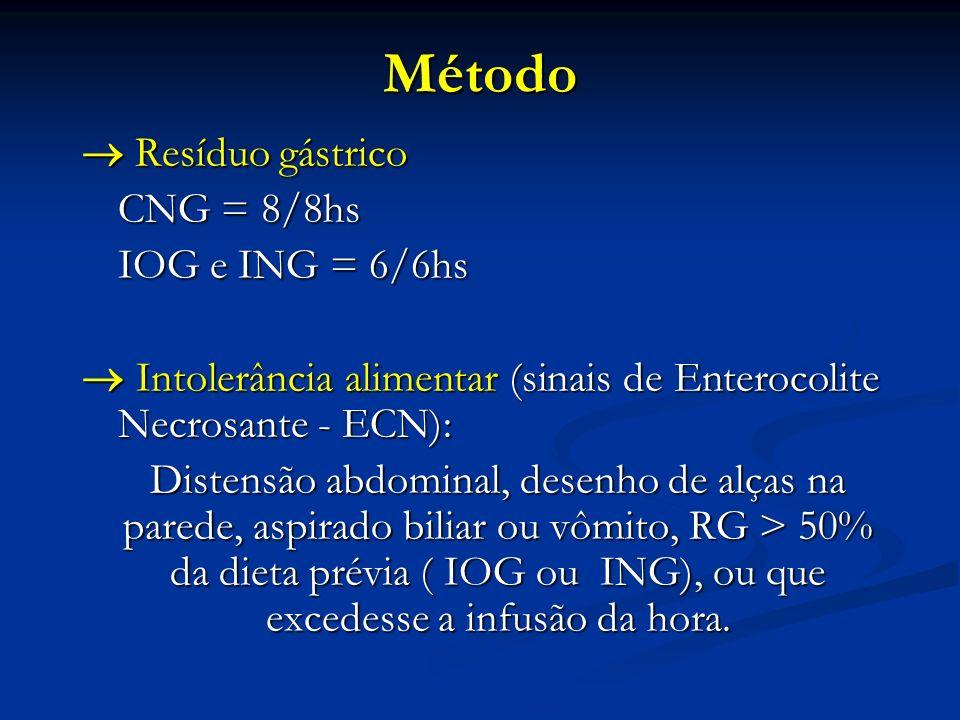 Método Resíduo gástrico Resíduo gástrico CNG = 8/8hs IOG e ING = 6/6hs Intolerância alimentar (sinais de Enterocolite Necrosante - ECN): Intolerância alimentar (sinais de Enterocolite Necrosante - ECN): Distensão abdominal, desenho de alças na parede, aspirado biliar ou vômito, RG > 50% da dieta prévia ( IOG ou ING), ou que excedesse a infusão da hora.