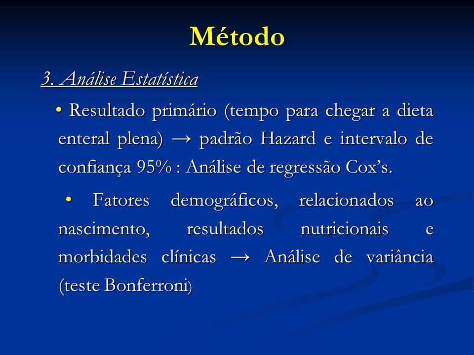 3. Análise Estatística Resultado primário (tempo para chegar a dieta enteral plena) padrão Hazard e intervalo de confiança 95% : Análise de regressão