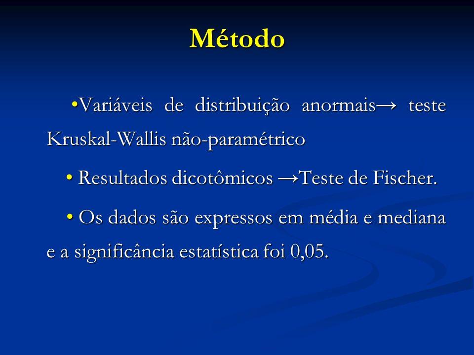Método Variáveis de distribuição anormais teste Kruskal-Wallis não-paramétrico Variáveis de distribuição anormais teste Kruskal-Wallis não-paramétrico Resultados dicotômicos Teste de Fischer.