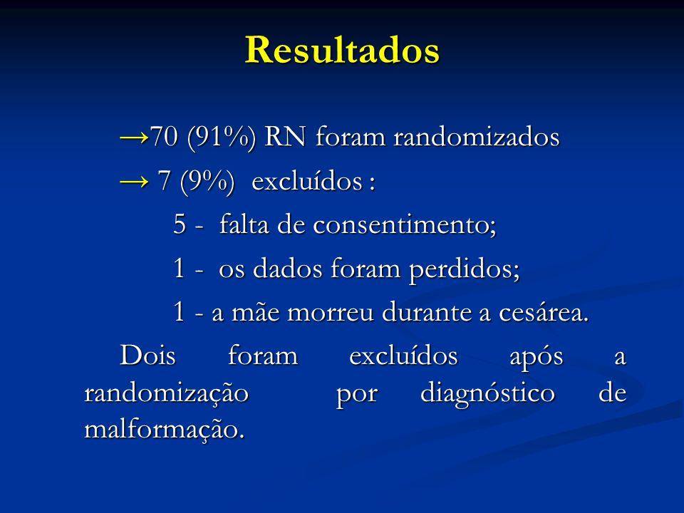 Resultados 70 (91%) RN foram randomizados 70 (91%) RN foram randomizados 7 (9%) excluídos : 7 (9%) excluídos : 5 - falta de consentimento; 5 - falta d