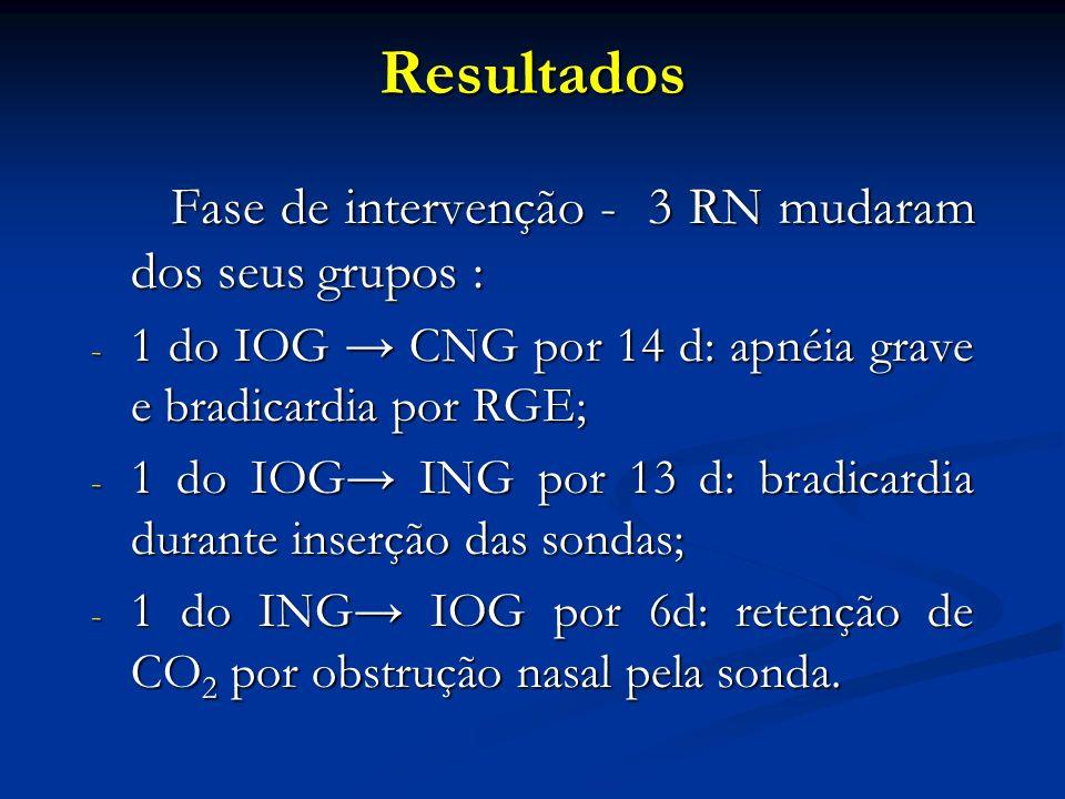 Resultados Fase de intervenção - 3 RN mudaram dos seus grupos : Fase de intervenção - 3 RN mudaram dos seus grupos : - 1 do IOG CNG por 14 d: apnéia grave e bradicardia por RGE; - 1 do IOG ING por 13 d: bradicardia durante inserção das sondas; - 1 do ING IOG por 6d: retenção de CO 2 por obstrução nasal pela sonda.