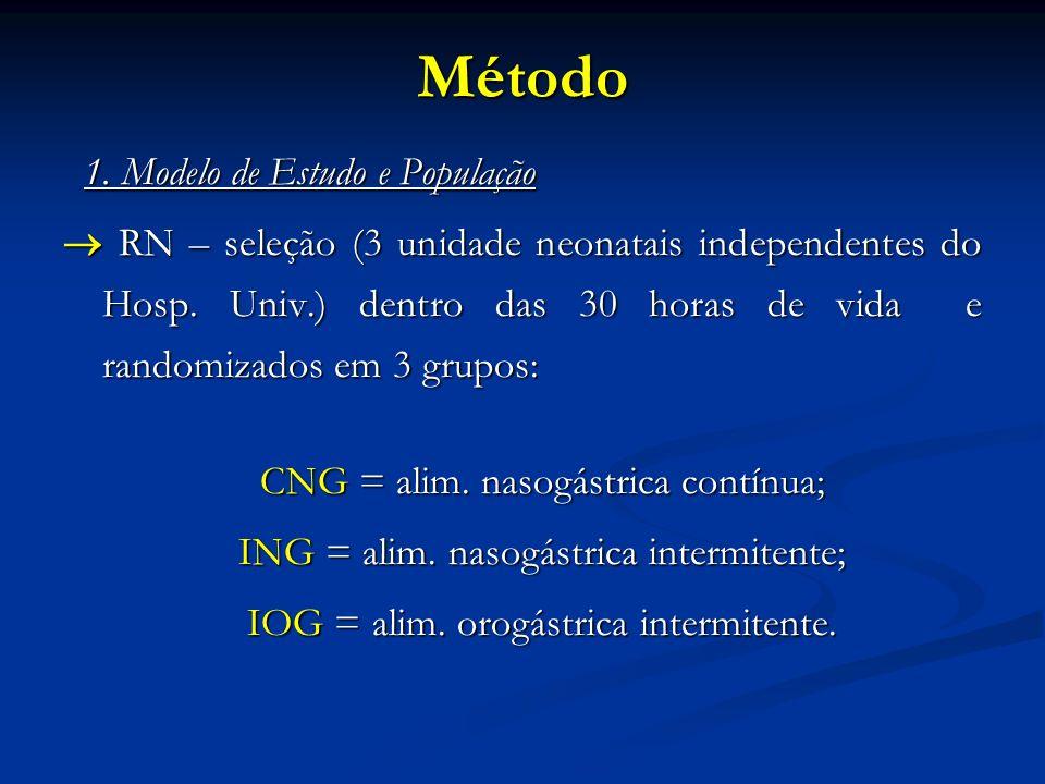 Método 1. Modelo de Estudo e População 1. Modelo de Estudo e População RN – seleção (3 unidade neonatais independentes do Hosp. Univ.) dentro das 30 h