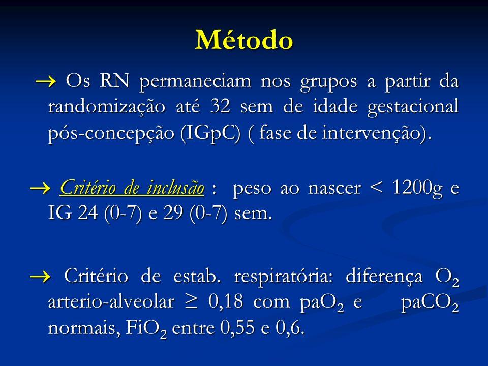 Método Os RN permaneciam nos grupos a partir da randomização até 32 sem de idade gestacional pós-concepção (IGpC) ( fase de intervenção). Os RN perman