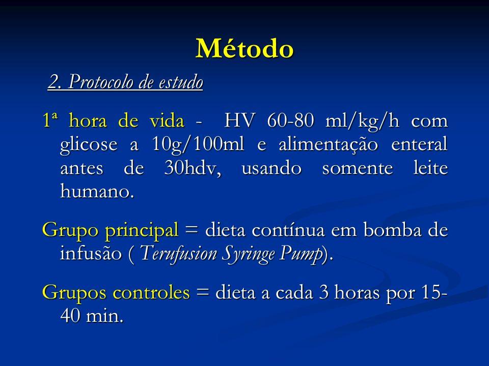 Método 2. Protocolo de estudo 2. Protocolo de estudo 1ª hora de vida - HV 60-80 ml/kg/h com glicose a 10g/100ml e alimentação enteral antes de 30hdv,
