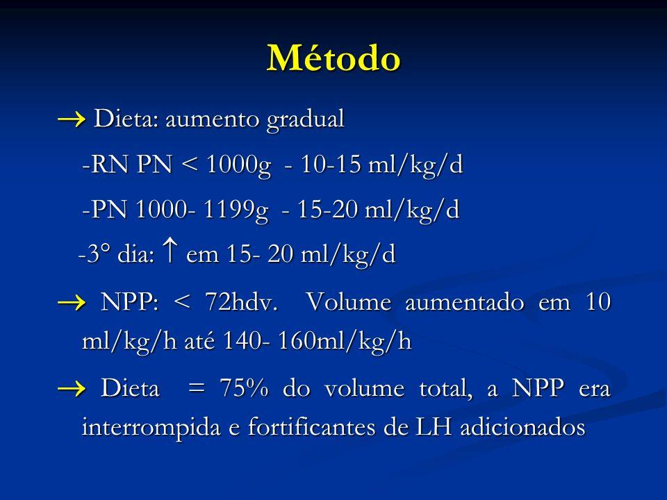 Método Dieta: aumento gradual Dieta: aumento gradual -RN PN < 1000g - 10-15 ml/kg/d -PN 1000- 1199g - 15-20 ml/kg/d -3° dia: em 15- 20 ml/kg/d -3° dia