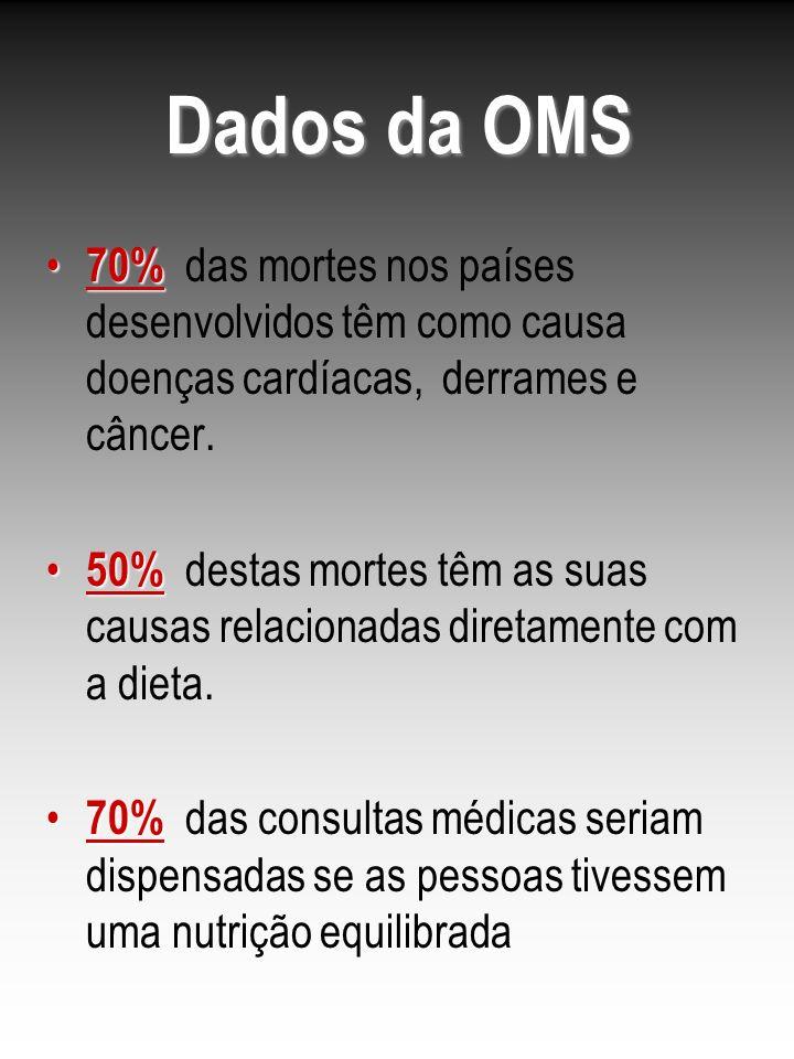 Dados da OMS 70% 70% das mortes nos países desenvolvidos têm como causa doenças cardíacas, derrames e câncer. 50% 50% destas mortes têm as suas causas