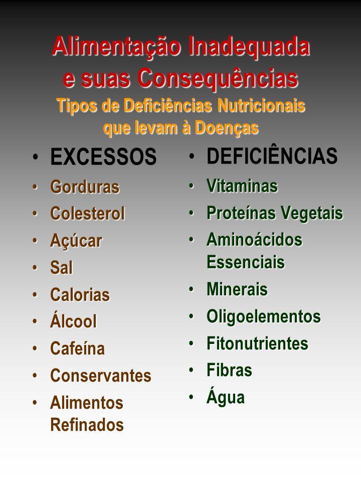Alimentação Inadequada e suas Consequências Tipos de Deficiências Nutricionais que levam à Doenças EXCESSOS Gorduras Gorduras Colesterol Colesterol Aç