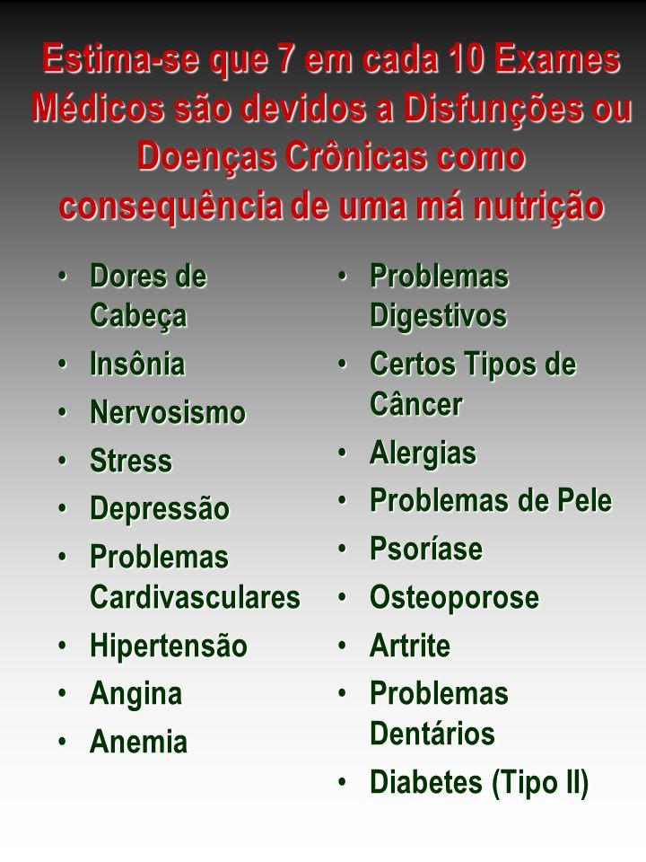 Estima-se que 7 em cada 10 Exames Médicos são devidos a Disfunções ou Doenças Crônicas como consequência de uma má nutrição Dores de Cabeça Dores de C