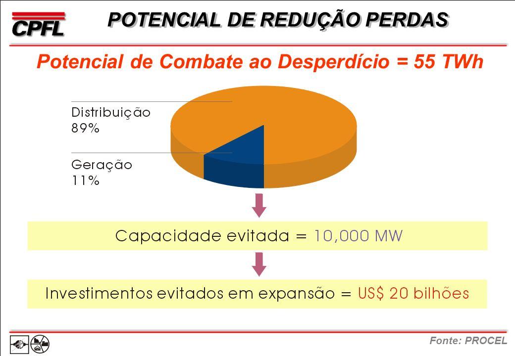 POTENCIAL DE REDUÇÃO PERDAS Fonte: PROCEL Potencial de Combate ao Desperdício = 55 TWh