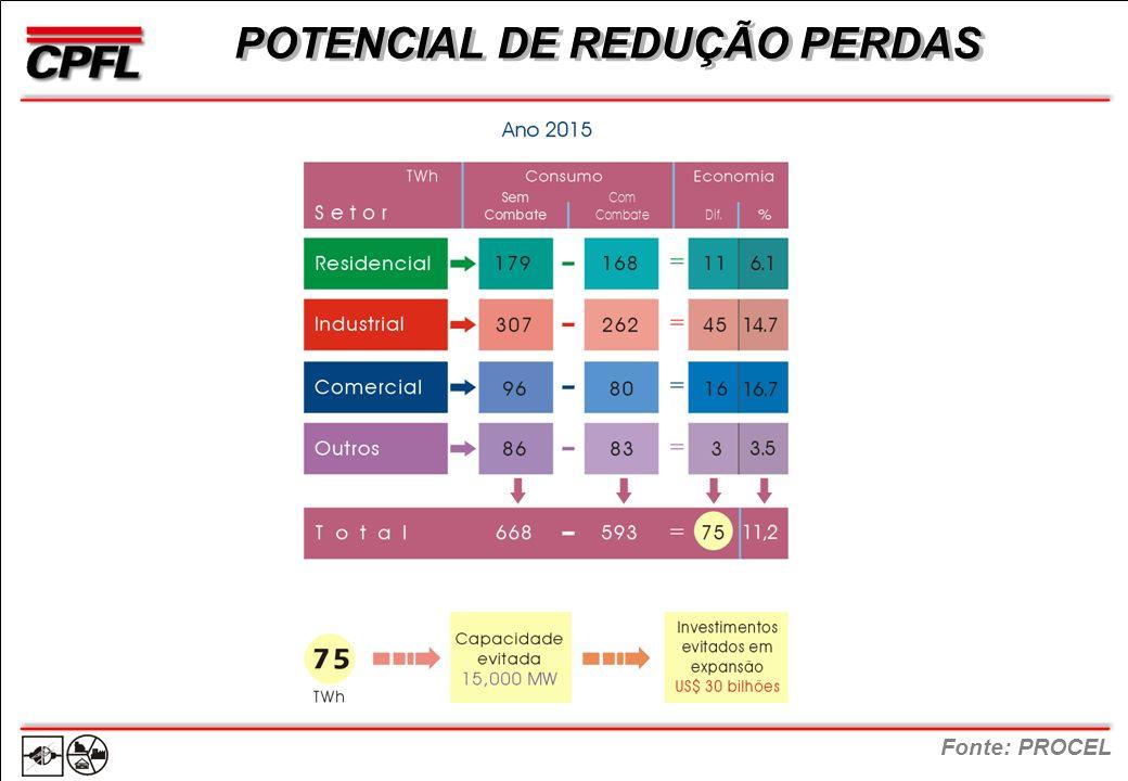 POTENCIAL DE REDUÇÃO PERDAS Fonte: PROCEL