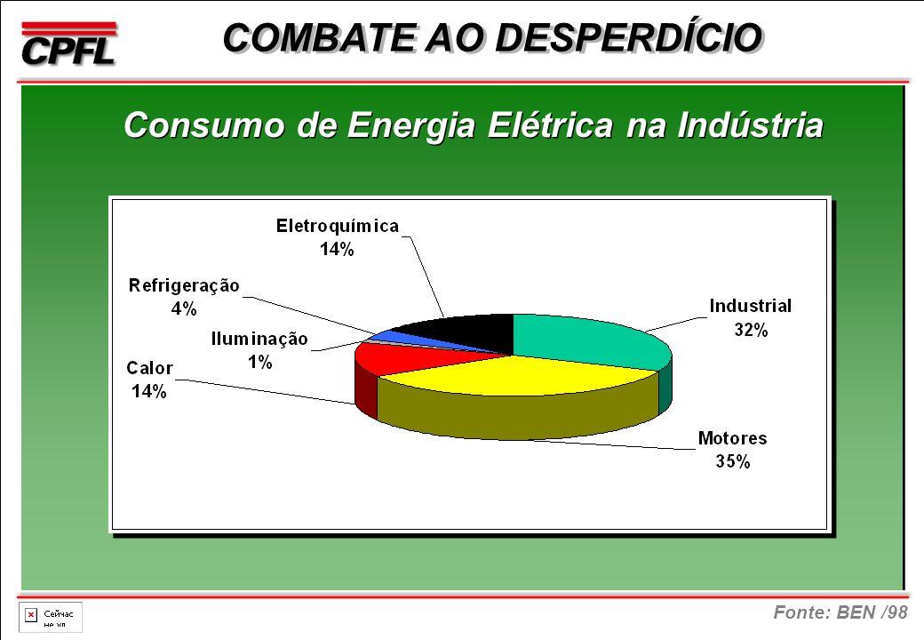 Fonte: BEN /98 COMBATE AO DESPERDÍCIO Consumo de Energia Elétrica na Indústria