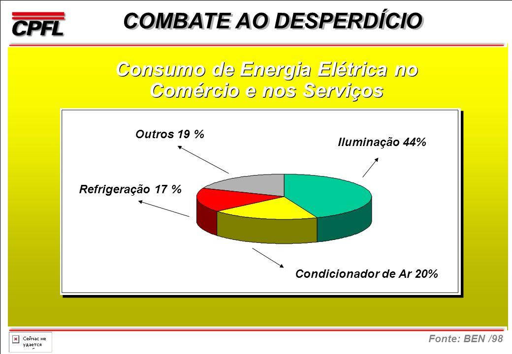 Fonte: BEN /98 COMBATE AO DESPERDÍCIO Consumo de Energia Elétrica no Comércio e nos Serviços Refrigeração 17 % Outros 19 % Iluminação 44% Condicionador de Ar 20%