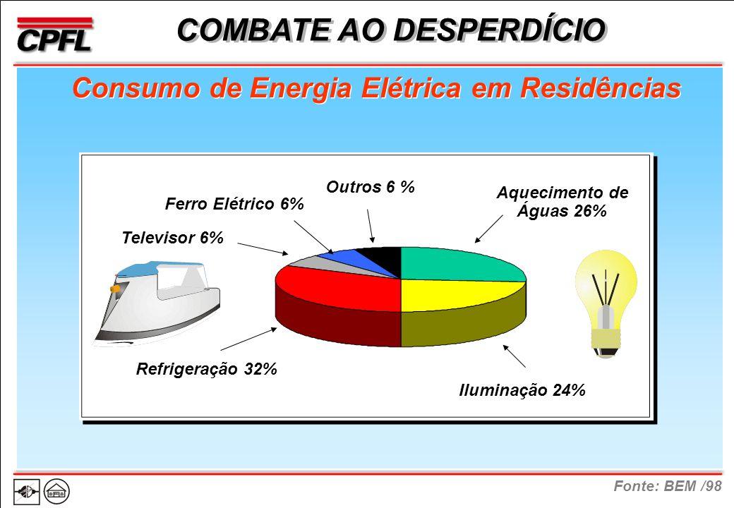 Fonte: BEM /98 COMBATE AO DESPERDÍCIO Consumo de Energia Elétrica em Residências Aquecimento de Águas 26% Refrigeração 32% Iluminação 24% Outros 6 % Televisor 6% Ferro Elétrico 6%
