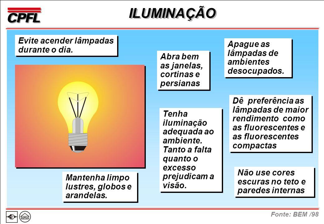 Fonte: BEM /98 ILUMINAÇÃO Evite acender lâmpadas durante o dia.