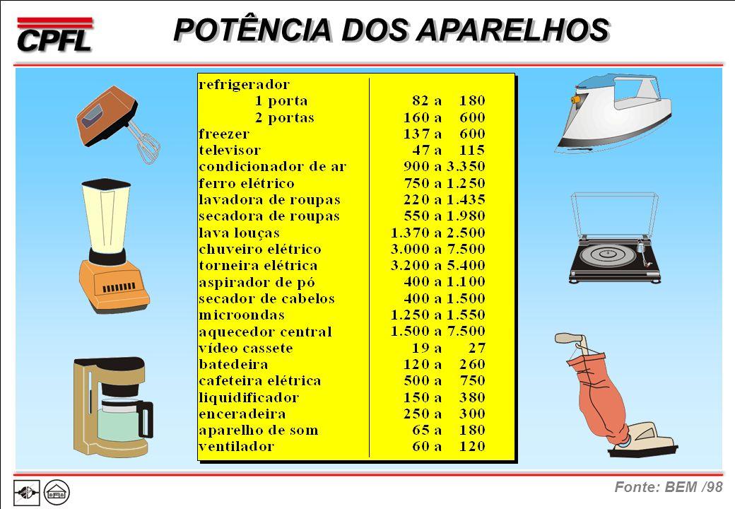 Fonte: BEM /98 POTÊNCIA DOS APARELHOS