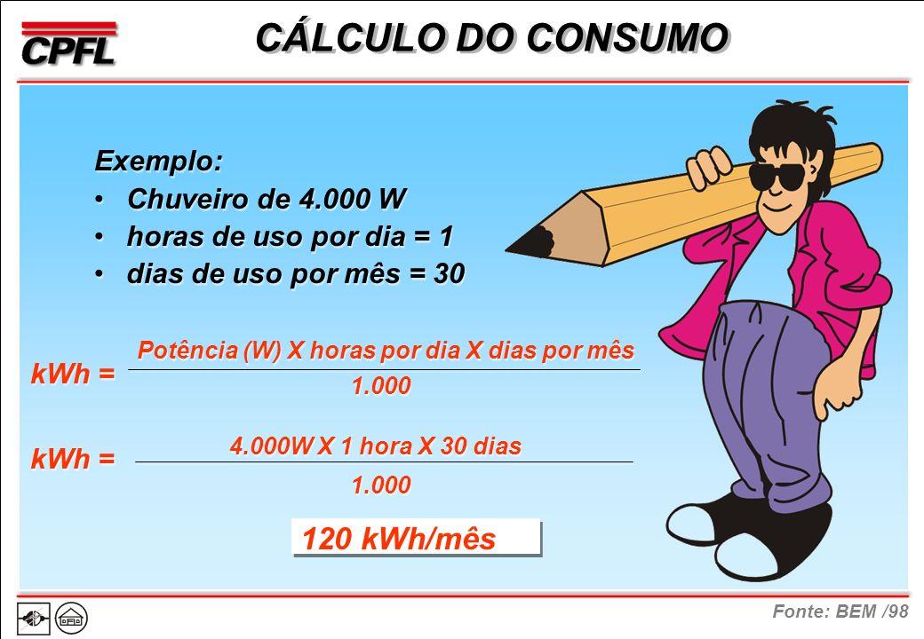 Fonte: BEM /98 CÁLCULO DO CONSUMO Exemplo: Chuveiro de 4.000 W horas de uso por dia = 1 dias de uso por mês = 30 Exemplo: Chuveiro de 4.000 W horas de uso por dia = 1 dias de uso por mês = 30 Potência (W) X horas por dia X dias por mês 4.000W X 1 hora X 30 dias 1.000 120 kWh/mês kWh =