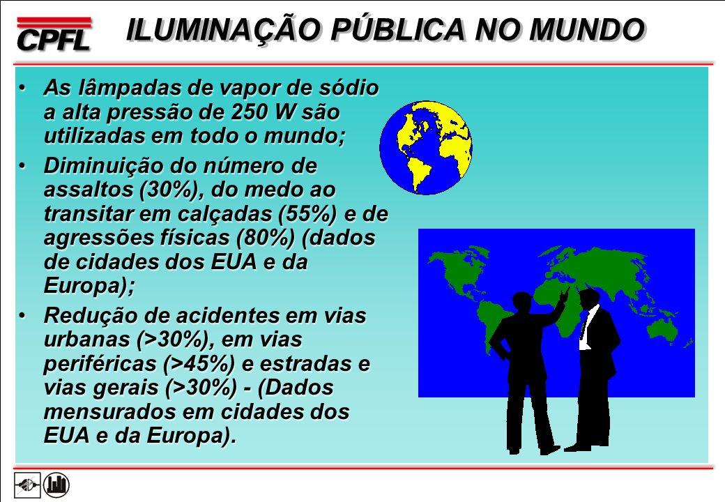 ILUMINAÇÃO PÚBLICA NO MUNDO As lâmpadas de vapor de sódio a alta pressão de 250 W são utilizadas em todo o mundo; Diminuição do número de assaltos (30%), do medo ao transitar em calçadas (55%) e de agressões físicas (80%) (dados de cidades dos EUA e da Europa); Redução de acidentes em vias urbanas (>30%), em vias periféricas (>45%) e estradas e vias gerais (>30%) - (Dados mensurados em cidades dos EUA e da Europa).