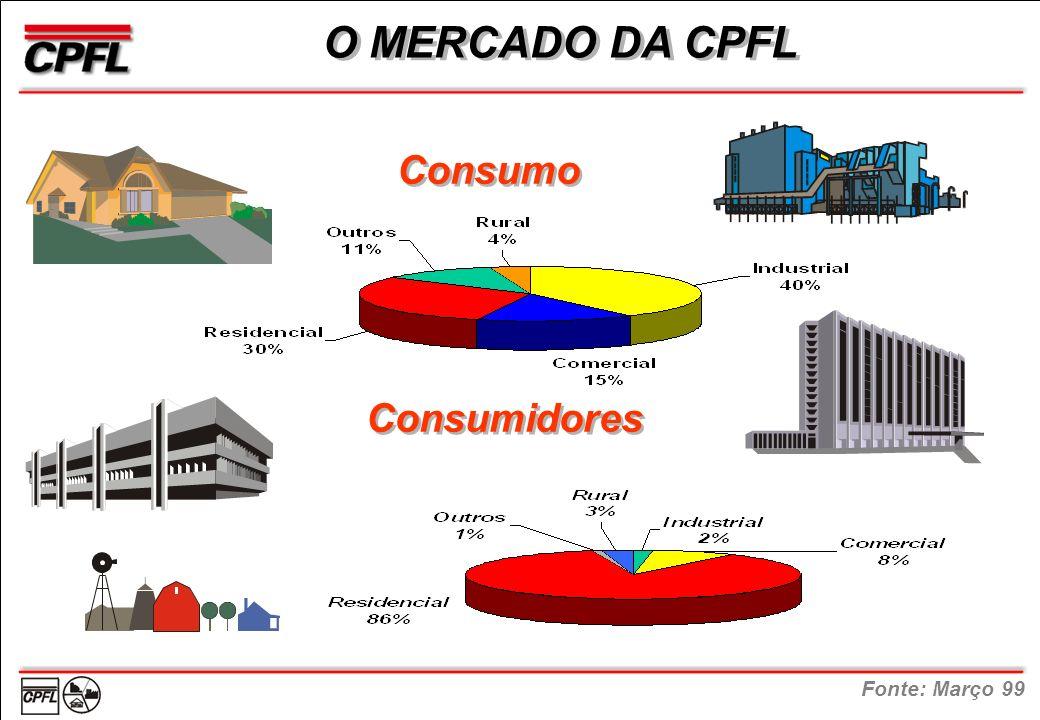 O MERCADO DA CPFL Consumo Consumidores Fonte: Março 99