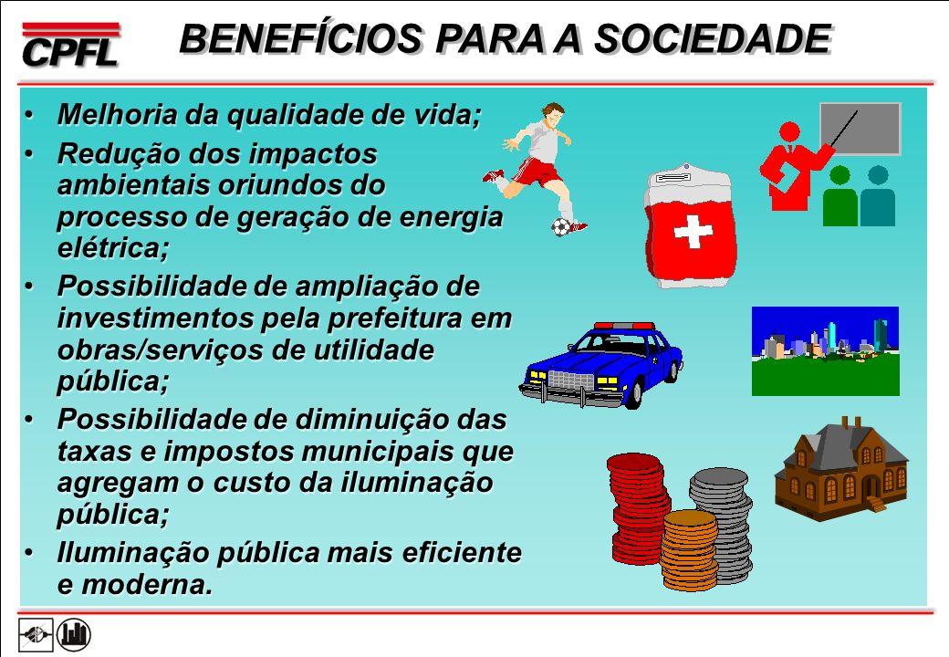 BENEFÍCIOS PARA A SOCIEDADE Melhoria da qualidade de vida; Redução dos impactos ambientais oriundos do processo de geração de energia elétrica; Possibilidade de ampliação de investimentos pela prefeitura em obras/serviços de utilidade pública; Possibilidade de diminuição das taxas e impostos municipais que agregam o custo da iluminação pública; Iluminação pública mais eficiente e moderna.