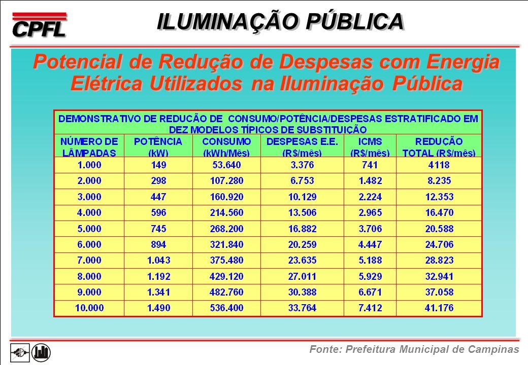 Potencial de Redução de Despesas com Energia Elétrica Utilizados na Iluminação Pública ILUMINAÇÃO PÚBLICA Fonte: Prefeitura Municipal de Campinas