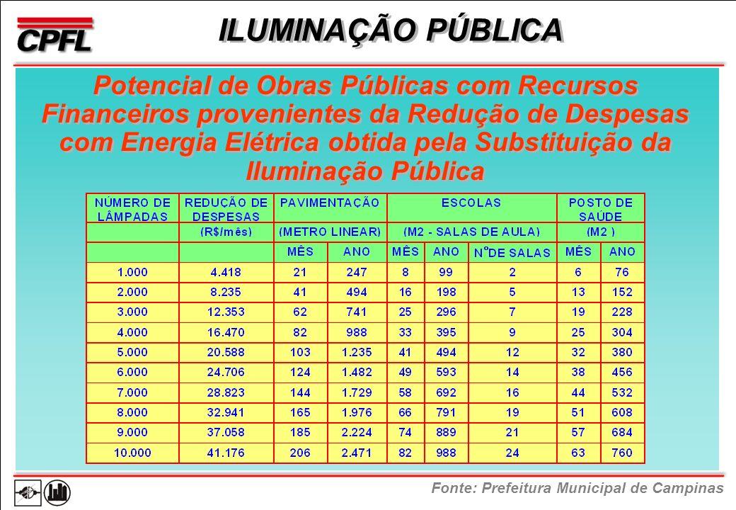 ILUMINAÇÃO PÚBLICA Potencial de Obras Públicas com Recursos Financeiros provenientes da Redução de Despesas com Energia Elétrica obtida pela Substituição da Iluminação Pública