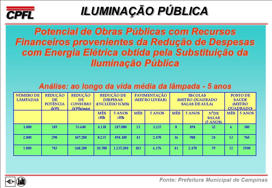 ILUMINAÇÃO PÚBLICA Fonte: Prefeitura Municipal de Campinas Análise: ao longo da vida média da lâmpada - 5 anos Potencial de Obras Públicas com Recursos Financeiros provenientes da Redução de Despesas com Energia Elétrica obtida pela Substituição da Iluminação Pública
