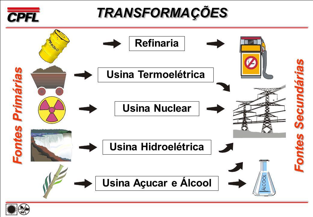 Refinaria Usina Termoelétrica Usina Nuclear Usina Hidroelétrica Usina Açucar e Álcool TRANSFORMAÇÕES Fontes Primárias Fontes Secundárias