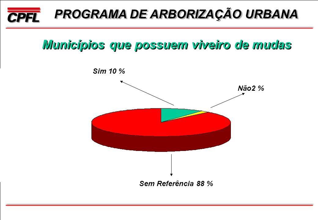 PROGRAMA DE ARBORIZAÇÃO URBANA Municípios que possuem viveiro de mudas Sim 10 % Não2 % Sem Referência 88 %