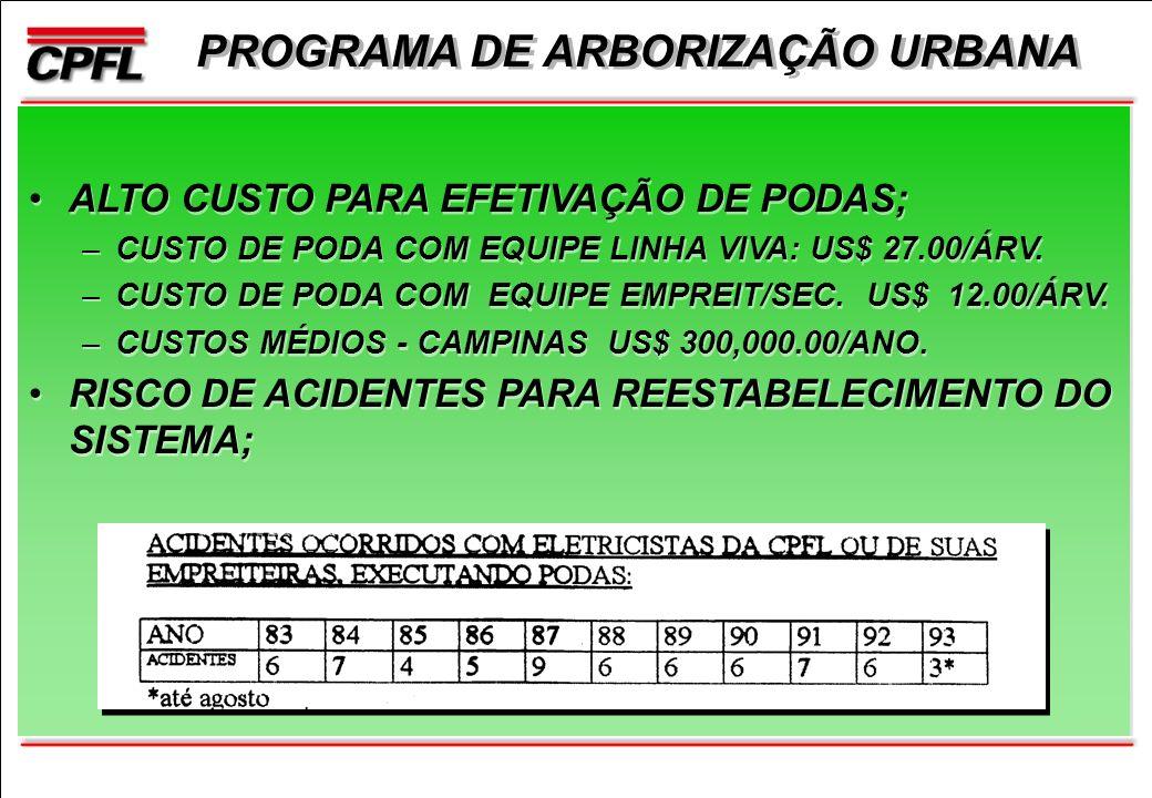 PROGRAMA DE ARBORIZAÇÃO URBANA ALTO CUSTO PARA EFETIVAÇÃO DE PODAS; –CUSTO DE PODA COM EQUIPE LINHA VIVA: US$ 27.00/ÁRV.