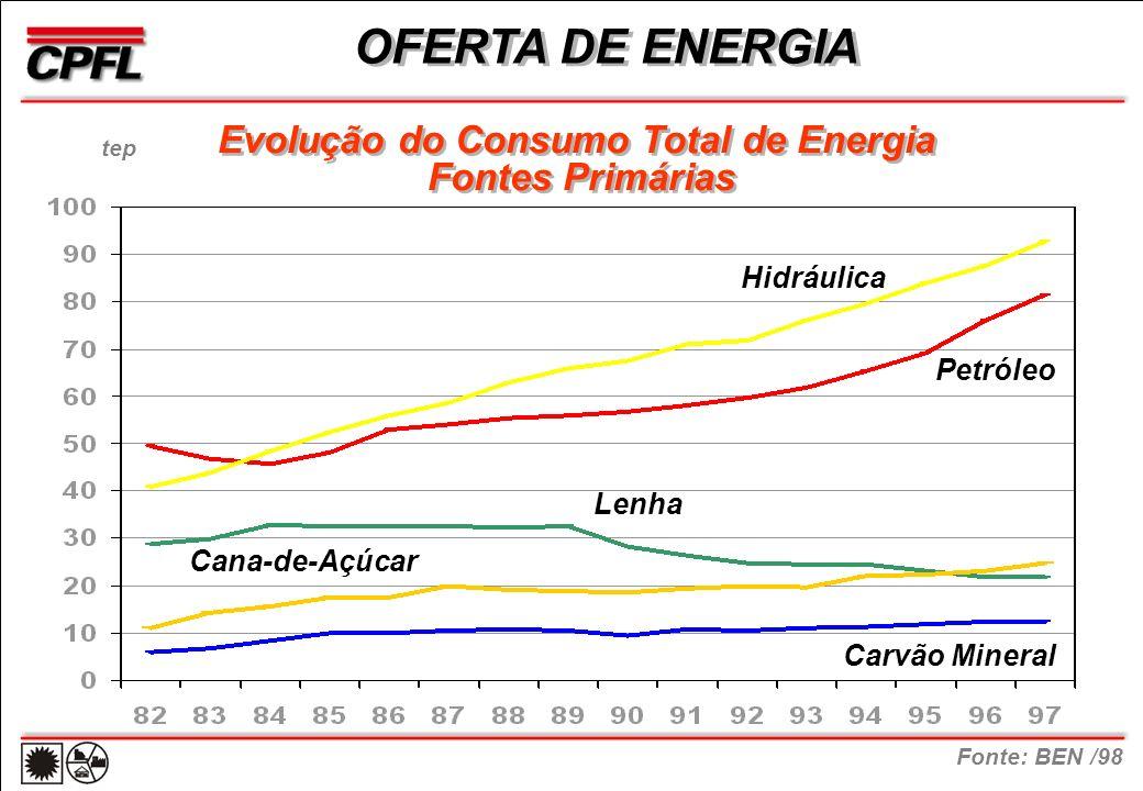 OFERTA DE ENERGIA Evolução do Consumo Total de Energia Fontes Primárias Evolução do Consumo Total de Energia Fontes Primárias Petróleo Hidráulica Lenha Cana-de-Açúcar Carvão Mineral Fonte: BEN /98 tep