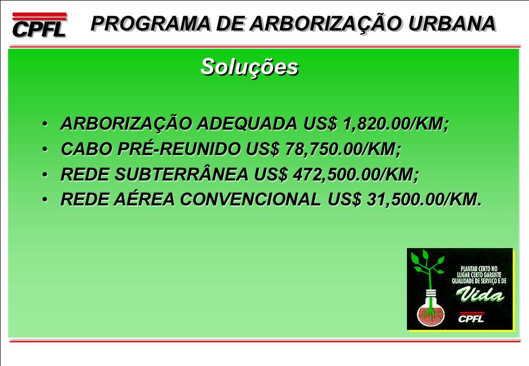 PROGRAMA DE ARBORIZAÇÃO URBANA Soluções ARBORIZAÇÃO ADEQUADA US$ 1,820.00/KM; CABO PRÉ-REUNIDO US$ 78,750.00/KM; REDE SUBTERRÂNEA US$ 472,500.00/KM; REDE AÉREA CONVENCIONAL US$ 31,500.00/KM.